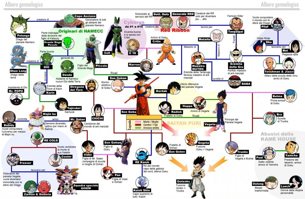 <u>arbol genealogico</u> en linux dragon ball