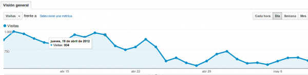 Google Panda Analytics
